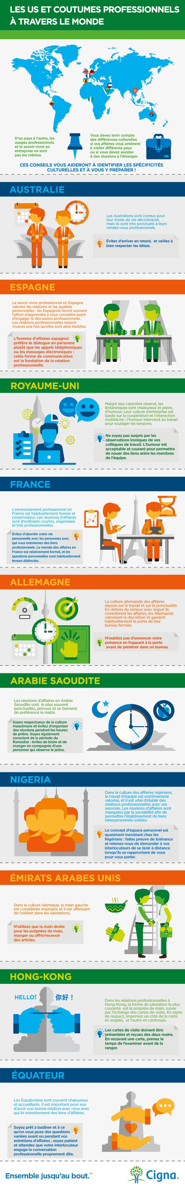 Infographie mondiale de l'étiquette en affaires